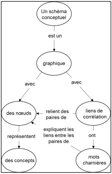 schemaconceptuel